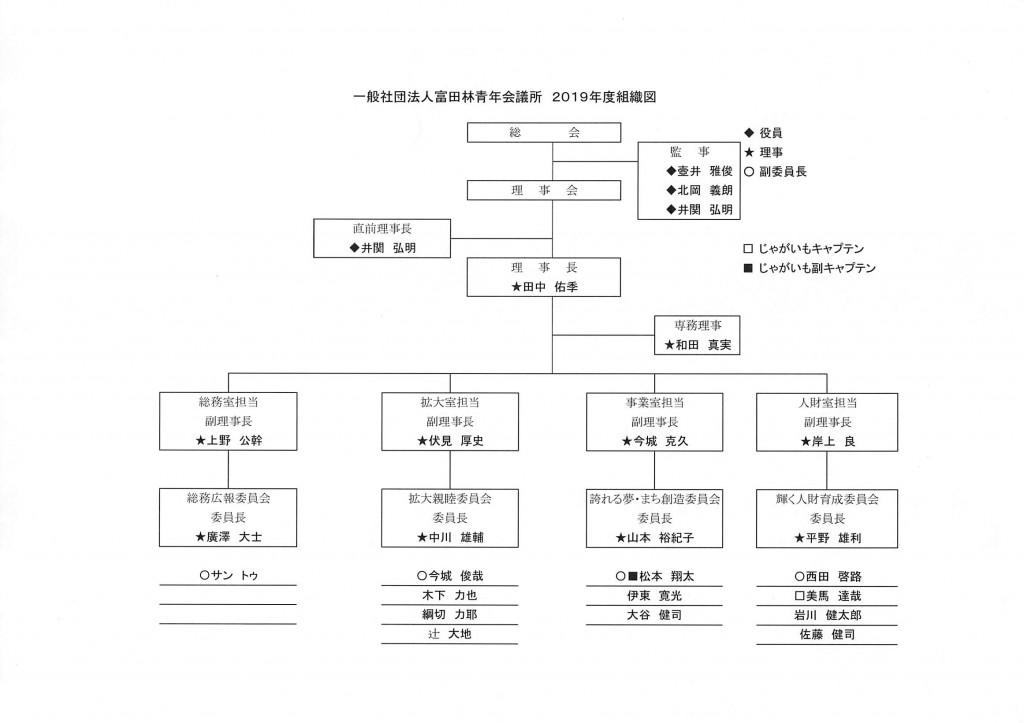 組織図H31
