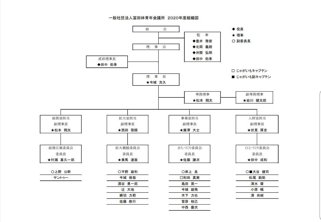20組織図